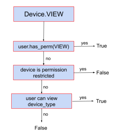 doc/v2/images/device-decision-tree.png