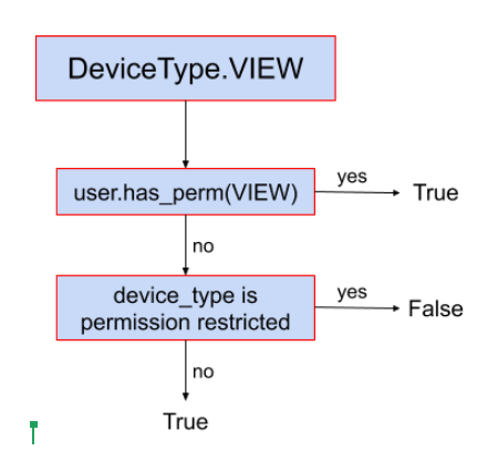 doc/v2/images/device-type-decision-tree.png